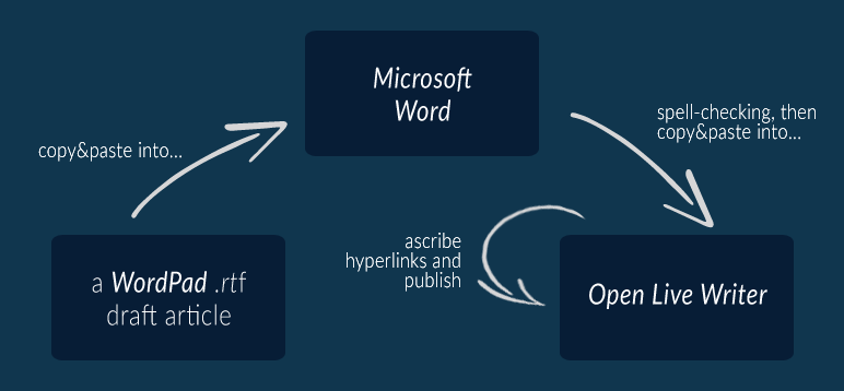 My initial writing-publishing workflow.